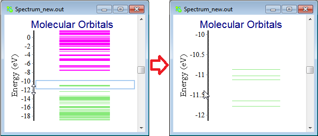 Analysis/Graphical editing of molecular orbital